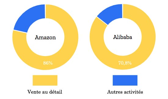 Proportion du commerce de détail sur internet dans le CA d'Amazon et celui d'Alibaba
