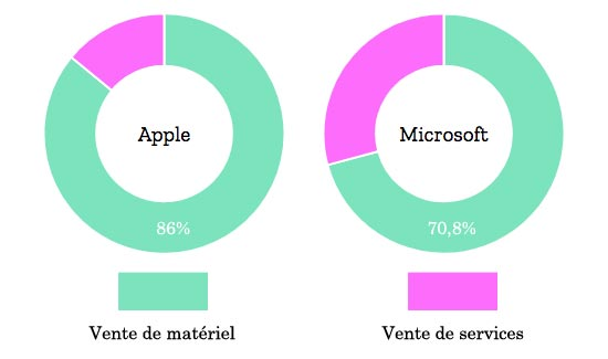Proportion des ventes de matériel dans le CA d'Apple et celui de Microsoft