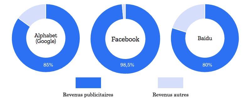 Proportion du CA de Google, Facebook et Baidu générée par la publicité sur internet